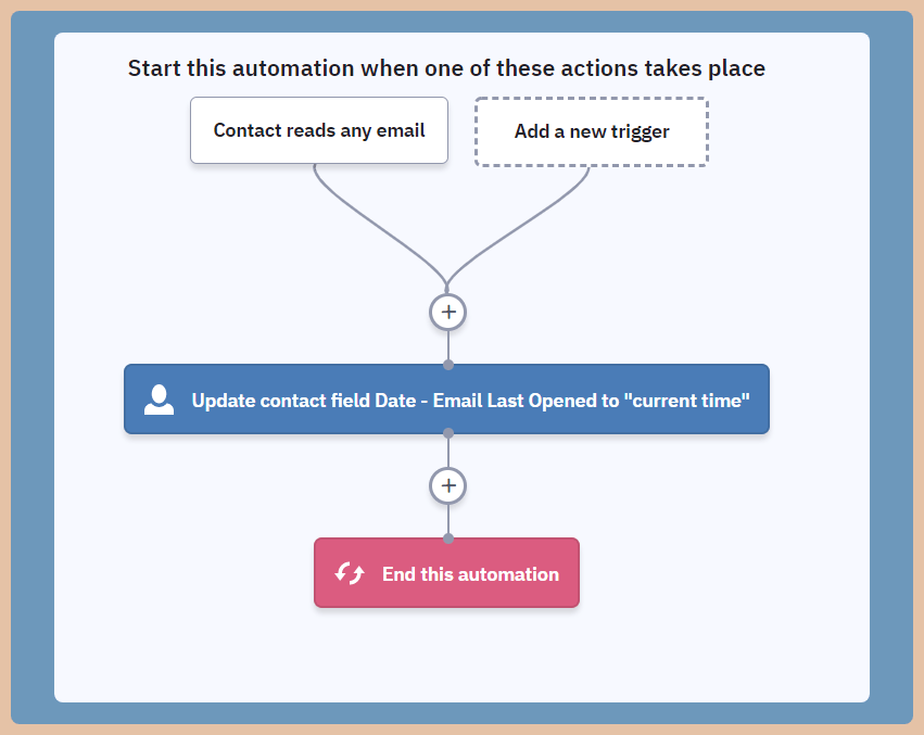 ActiveCampaign Date last Opened Email Automation
