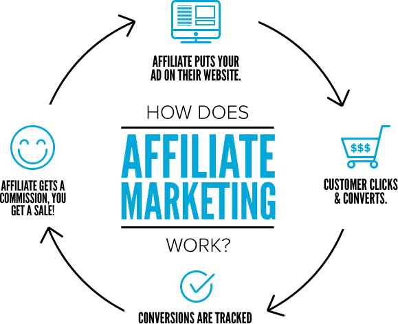 Affiliate marketing is one of the side hustles for college students.